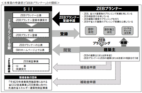 SII、ZEB実証事業に補助金 「ZEBプランナー」も同時募集