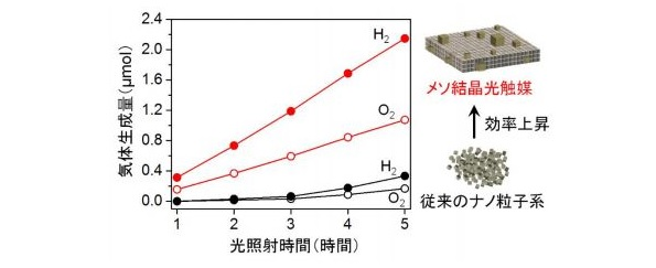 水から水素をつくる高効率の光触媒、開発成功 1%未満→約7%に