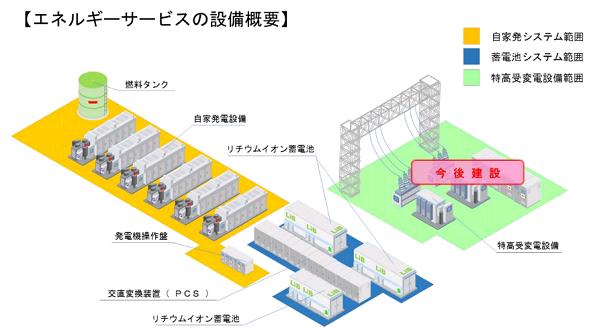 国内初、「瞬時電圧低下」対策サービス 4800kWの蓄電池で実現