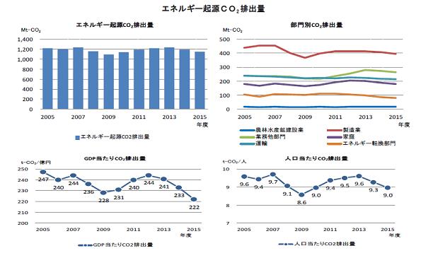 2015年度のエネルギー起源CO2排出量、前年度比3.4%減