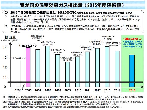 2015年度、温室効果ガスの総排出量は前年度比2.9%減