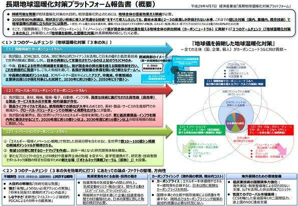 日本政府、地球温暖化対策も「3本の矢」を世界に発信