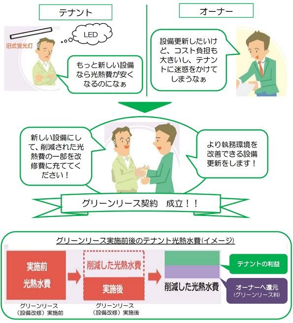 東京都のビル向け省エネ補助金、大幅増額で第2次募集へ