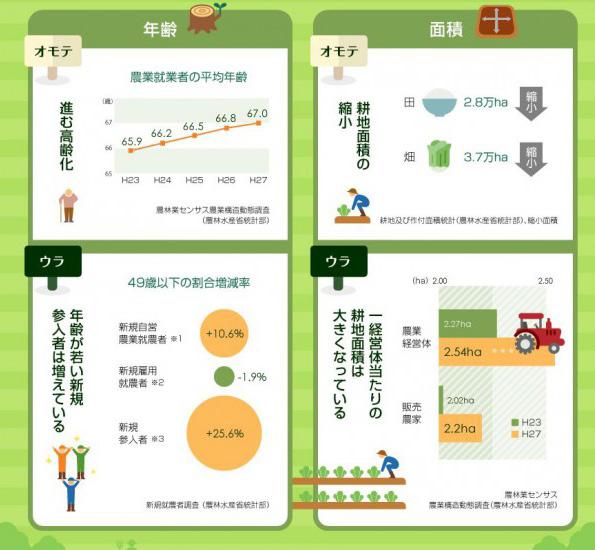 「データで見る日本の農業」 複雑な統計データがビジュアル化で簡単に