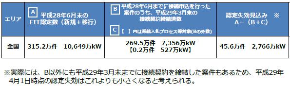 改正FIT法施行、認定失効する再エネ発電設備は45.6万件 経産省の推計
