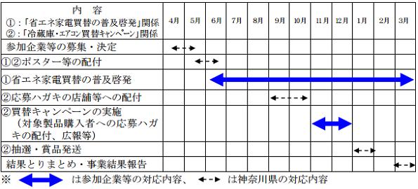 神奈川県、「省エネ家電買い替えキャンペーン」に参加する企業募集