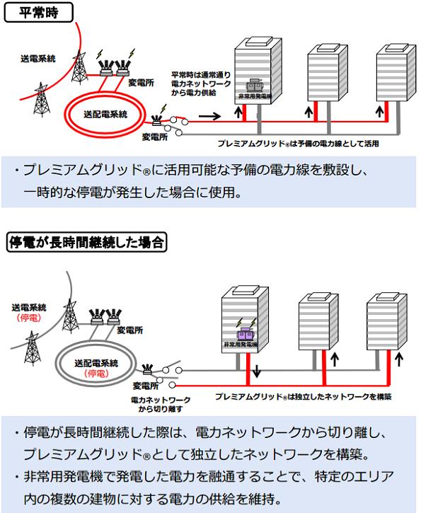 東京 電力 エナジー パートナー 送電 停止 電気送電再開やガス供給再開に関するお手続き