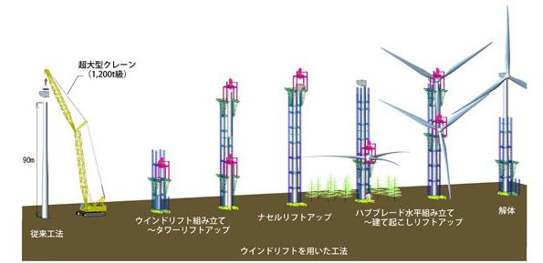 「リフトアップ式」大型風車組立装置 超大型クレーン不要、コスト削減