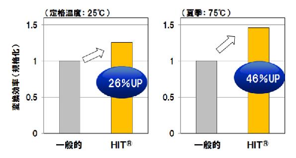 パナソニックのHIT太陽電池、出力温度係数が-0.258%に