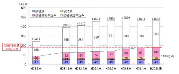 九州電力、風力発電の接続可能量に到達 以降は無制限・無補償で出力制御