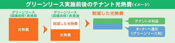 東京都、「グリーンリース」のセミナー開催 ビルの省エネに予算21億円