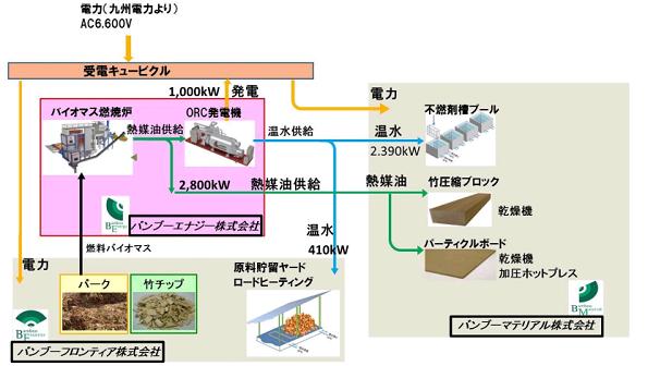 関西電力、竹が燃料のコジェネ事業に出資 バイオマス熱電併給の知見追求