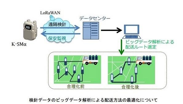 LPガスの交換 IoT利用で時期を把握、配送を合理化する実証スタート