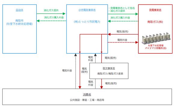鳥取県の地域新電力、下水処理場にバイオガス発電所を建設へ