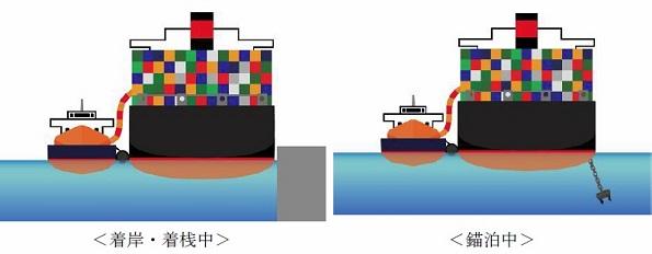 船舶用LNG燃料、船から船へ補給できる洋上スタンド