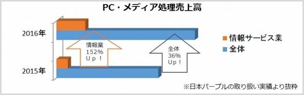 クラウド化・外部化でサーバー/パソコンの廃棄が急増 処理事業者潤う