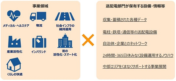 中部電力、ビジネスやソリューションのアイデアを募集 7月に説明会