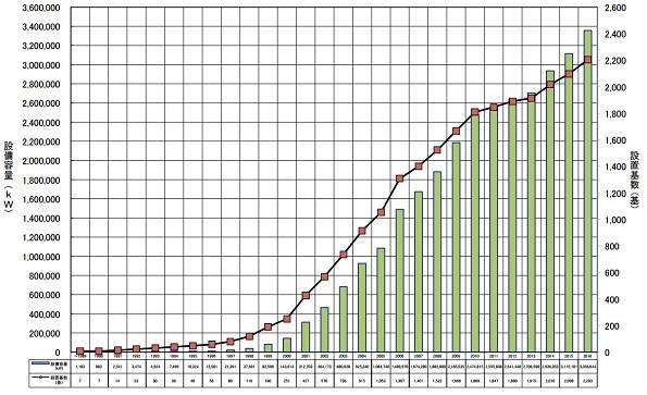 2016年度、風力発電は約336万kW増加(前年度比+7.8%)