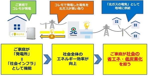 北海道ガス、独自に電力買取制度 コジェネ発電の余剰電力を13円で