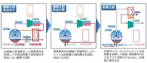 水処理の異物濃縮・乾燥で新システム 燃料費を約1/3、CO2排出を半減