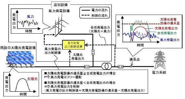 太陽光発電に風力発電を増設、出力変動を緩和制御する新システム