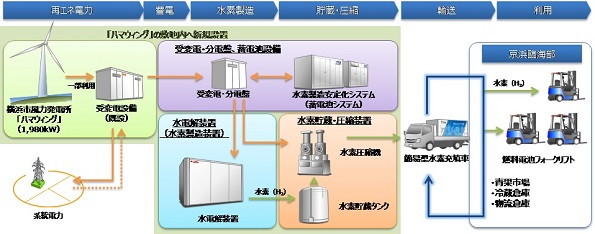 風力発電で製造した水素、燃料電池フォークリフトへ供給スタート
