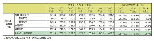 東京都、2015年度は前年比2.6%省エネ 産業・業務部門はあまり減らず