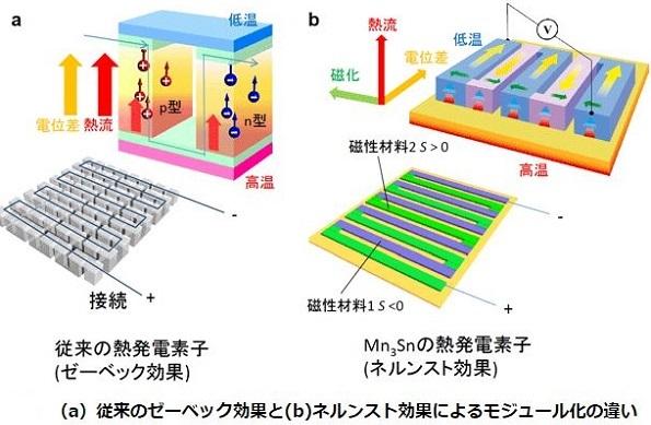 熱で発電する新しい反強磁性体物質 東大など、熱電素子材料を新発見