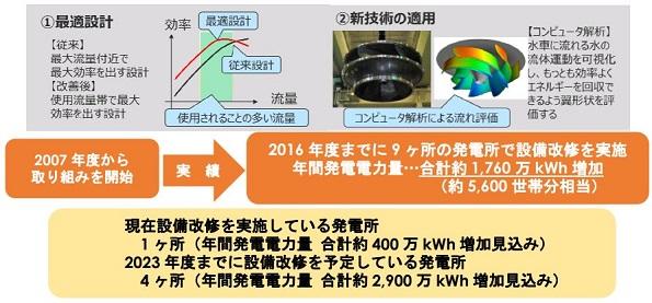 中部電力、発電ダムの設計・運用を見直し発電量を3~28%もアップ