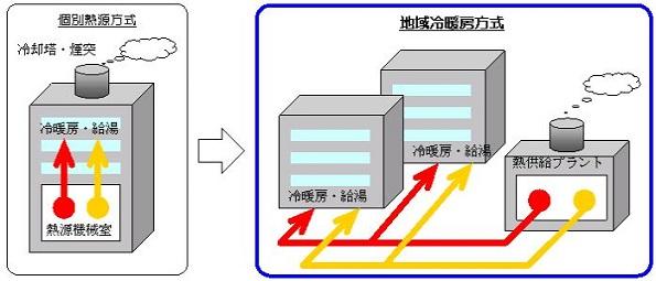 廃熱・湧水・地中熱など熱利用設備の補助金 地域熱供給のみ2次公募