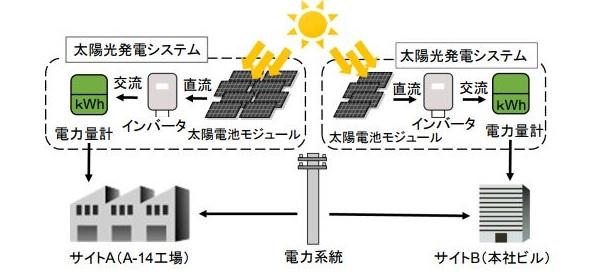 タイで太陽光発電のJCMプロジェクトが1件登録 CO2を年間491トン削減