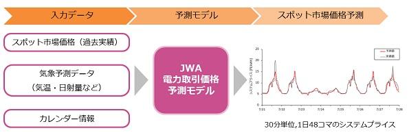 日本気象協会、電力市場の取引価格をAIで予測する新サービス発表
