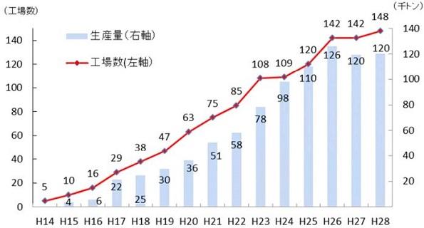 日本、森林大国なのに木質ペレット自給率25%にダウン 輸入ばかり増加