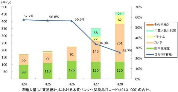 木質ペレットの生産量・輸入量の推移