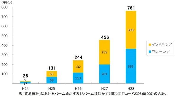 PKSの輸入量の推移