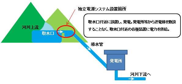 「マイクロ水車」で中小水力発電所のコスト削減 東京電力が実証開始
