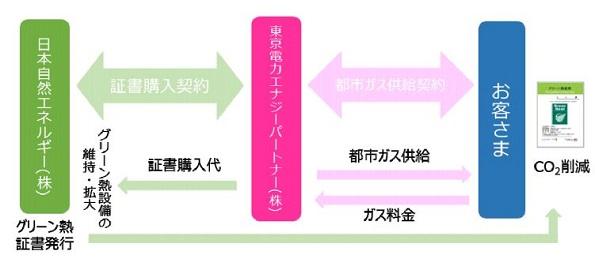 東京電力、CO2削減できる法人向けガス料金発表 グリーン熱証書活用