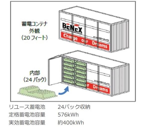 リユース蓄電池、EV、充電スタンドを連携 関西電力のVPP構築実験