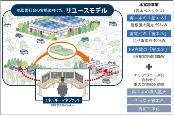 EVとリユース蓄電池が⽀えるスマート⼯場(エネルギーマネジメント)のイメージ