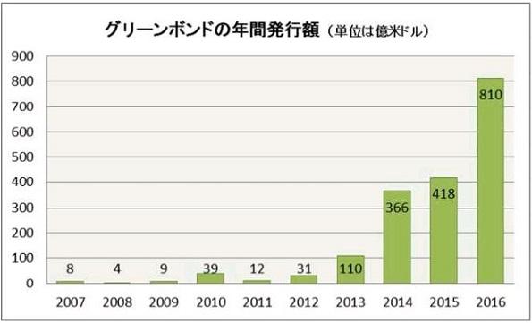 五島沖の浮体式洋上風力発電、グリーンボンド発行 発行総額は100億円