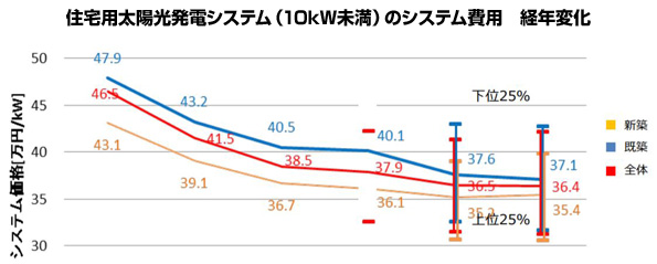 FIT制度、住宅用太陽光発電の2020年度の買取価格は決定先送りか