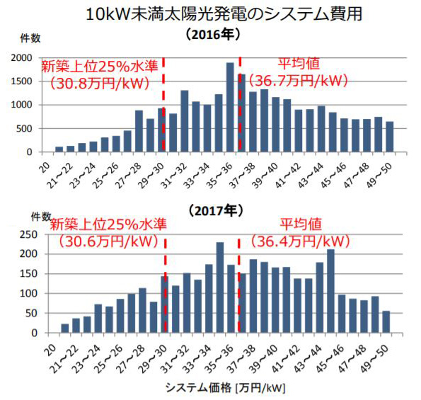 10kW未満太陽光発電のシステム費用