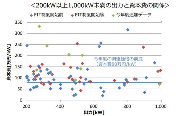 出力200~1,000kWの案件の出力と資本費の関係
