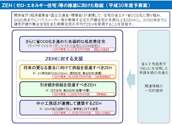 ZEH(ネット・ゼロ・エネルギー・ハウス)とは