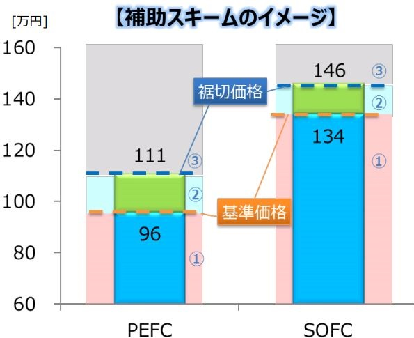 家庭用燃料電池(エネファーム)の補助金、2018年度版