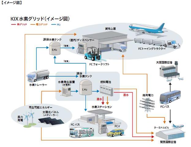 関空、水素エネルギーの大規模導入プロジェクトを開始 空港では国内初