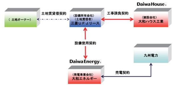 大和ハウスグループ、福岡県宮若市に19.5MWのメガソーラー