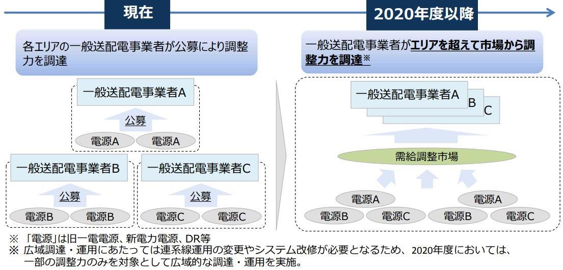 需給調整市場」は2021年、「広域需給調整」は2020年 経産省が検討中 ...