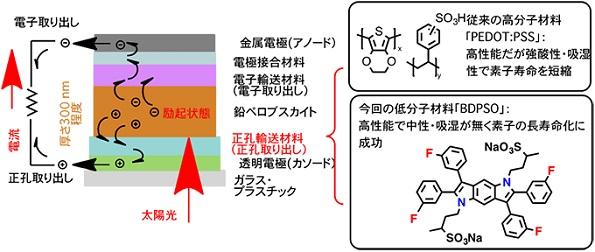 新開発、ペロブスカイト太陽電池の新素材