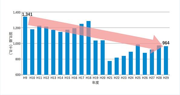 図1 新設住宅着工数は20年間で約3割減少